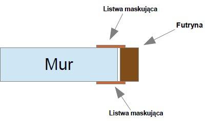 futryna na pełną szerokość muru
