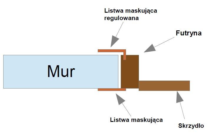 listwa regulowana